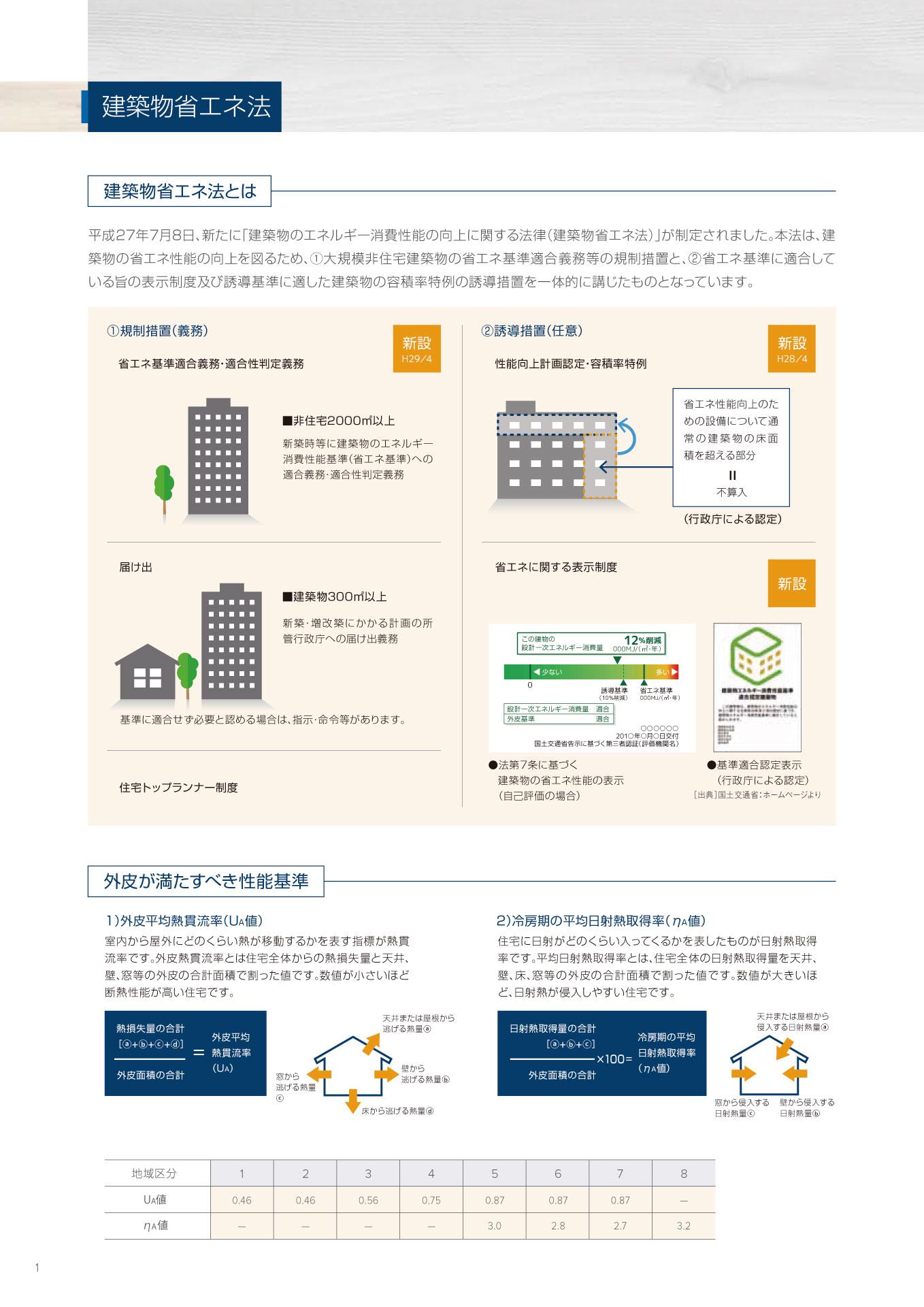 木造住宅用総合カタログP1