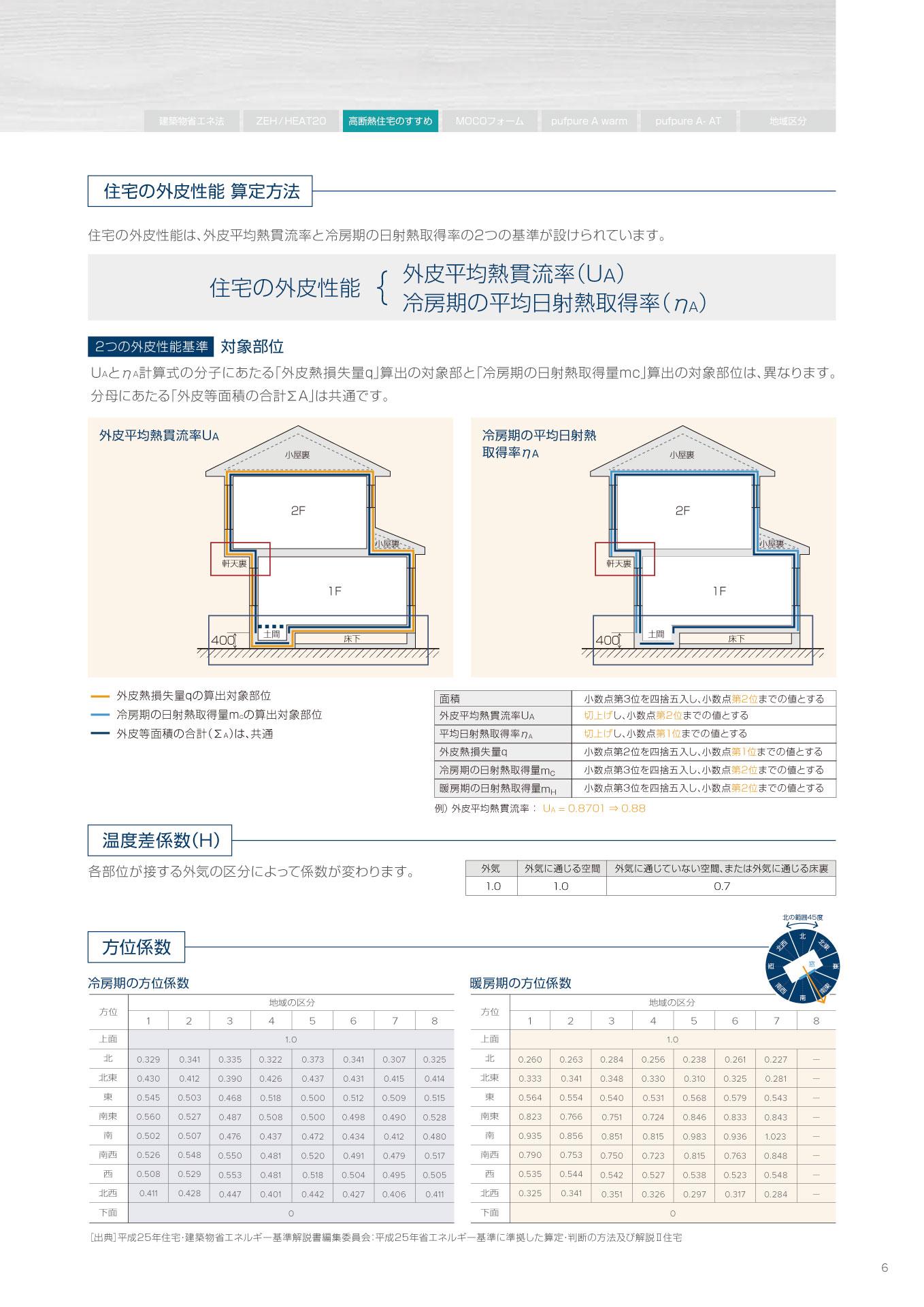 木造住宅用総合カタログP6